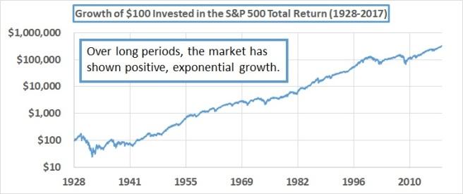 2018-11-26-Market Timing 101 (Part 1) Figure 1
