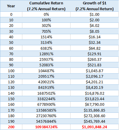 2019-01-14-why invest forever (part 6) table 1