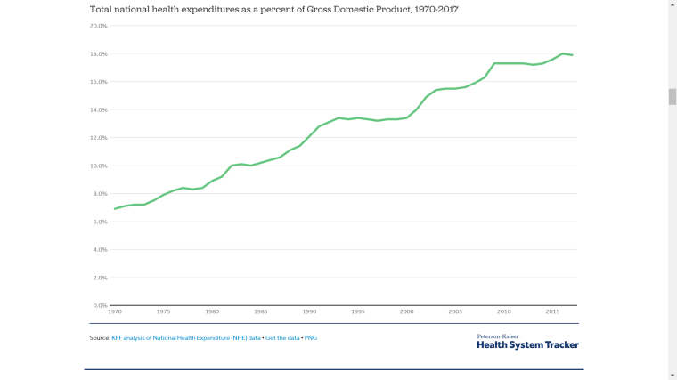 2019-05-13-Health spending as a percent of GDP from 1970 to 2017